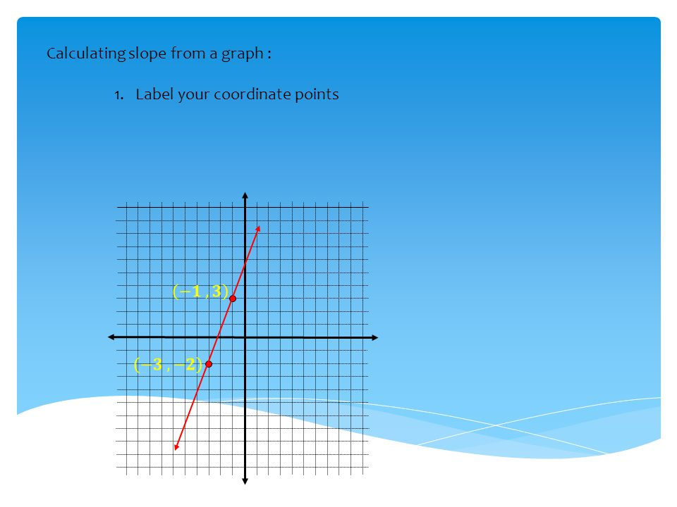 Calculating slope from a graph :