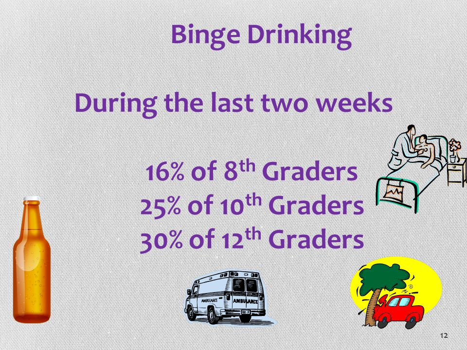 Binge Drinking During the last two weeks 16% of 8th Graders 25% of 10th Graders 30% of 12th Graders