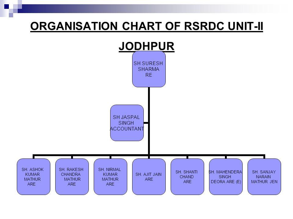 ORGANISATION CHART OF RSRDC UNIT-II JODHPUR