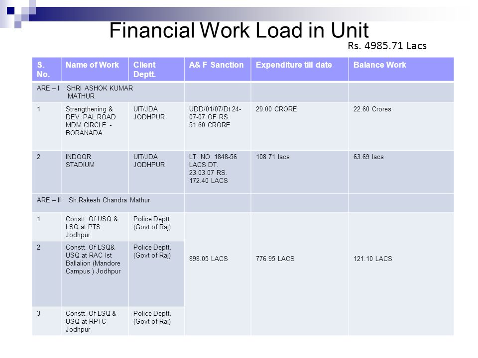 Financial Work Load in Unit