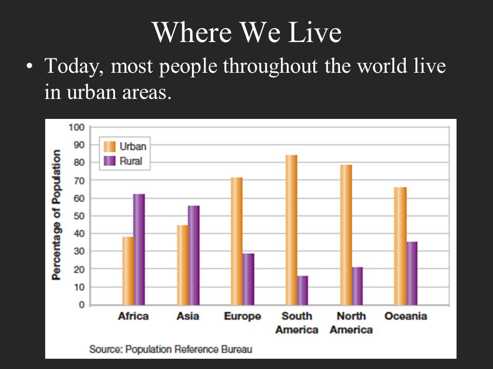 Where We Live Today, most people throughout the world live in urban areas.