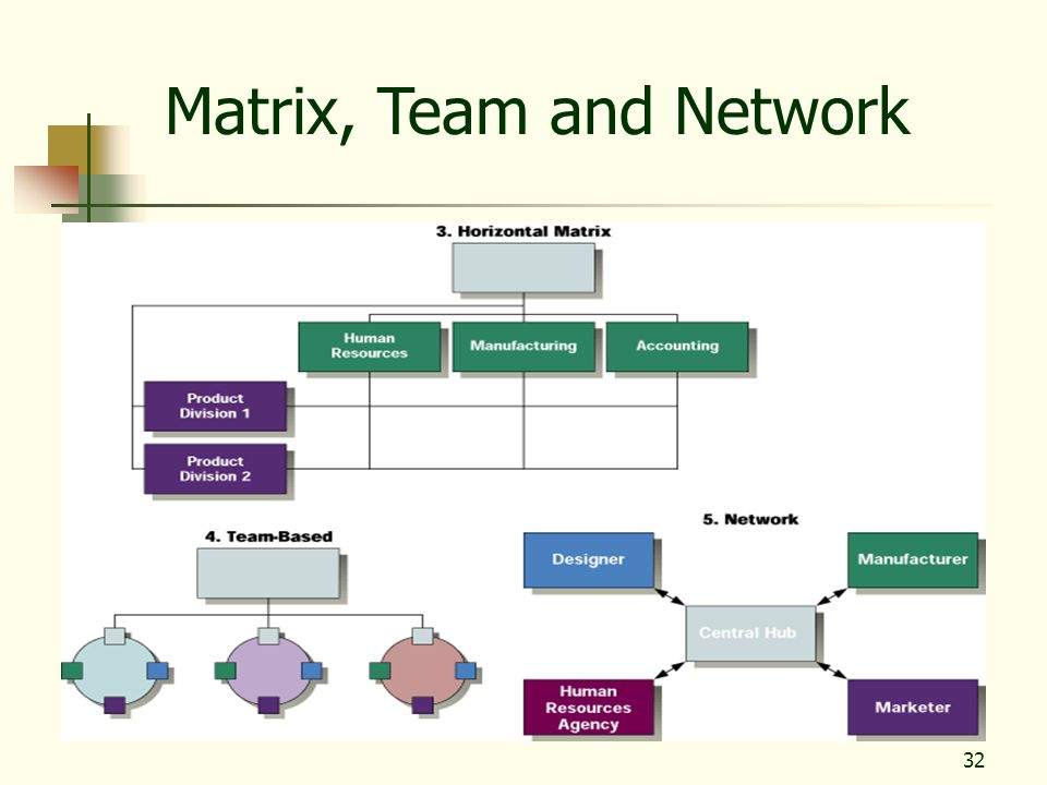 Matrix, Team and Network