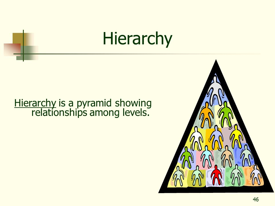 Hierarchy Hierarchy is a pyramid showing relationships among levels.