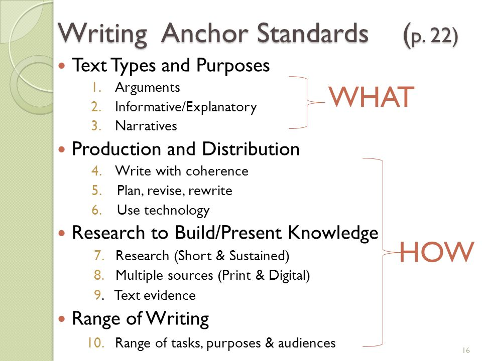 Writing Anchor Standards (p. 22)
