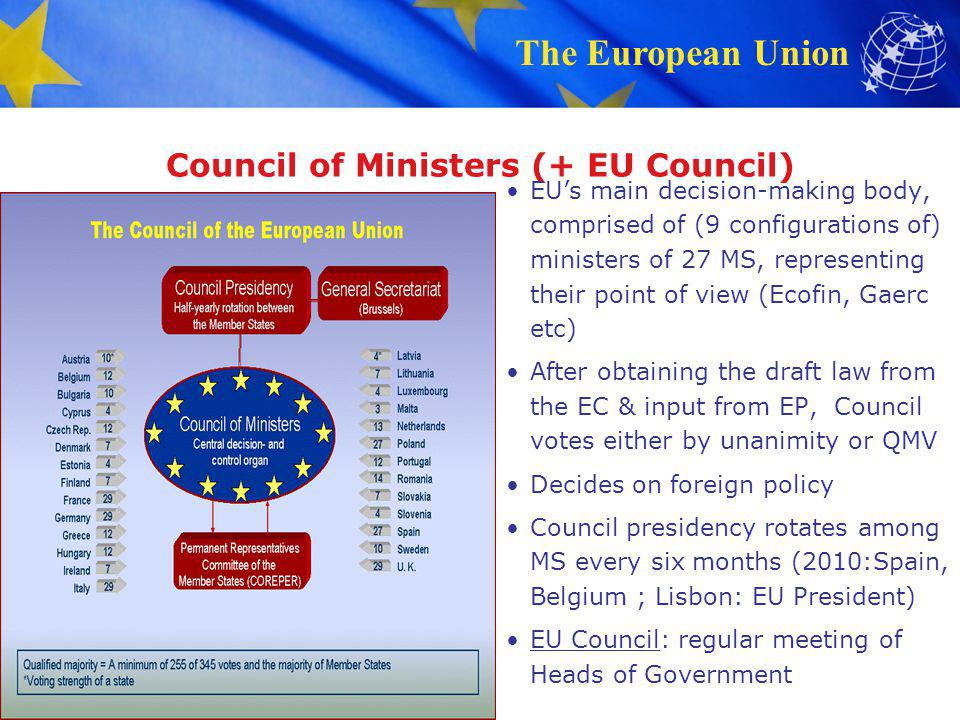 Council of Ministers (+ EU Council)