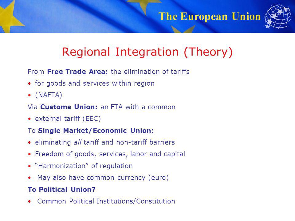 Regional Integration (Theory)