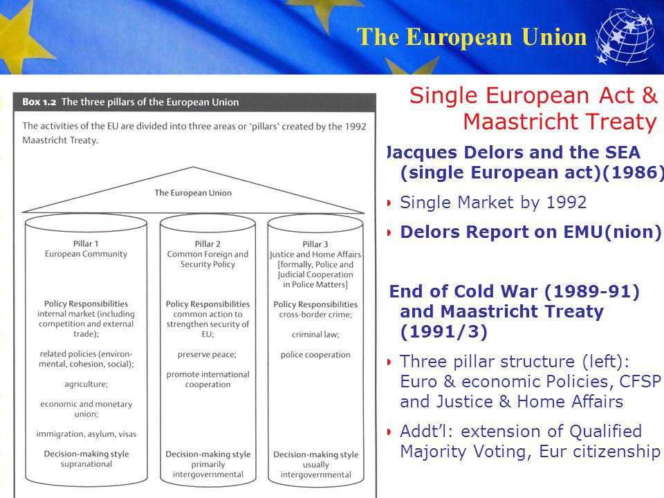 Single European Act & Maastricht Treaty