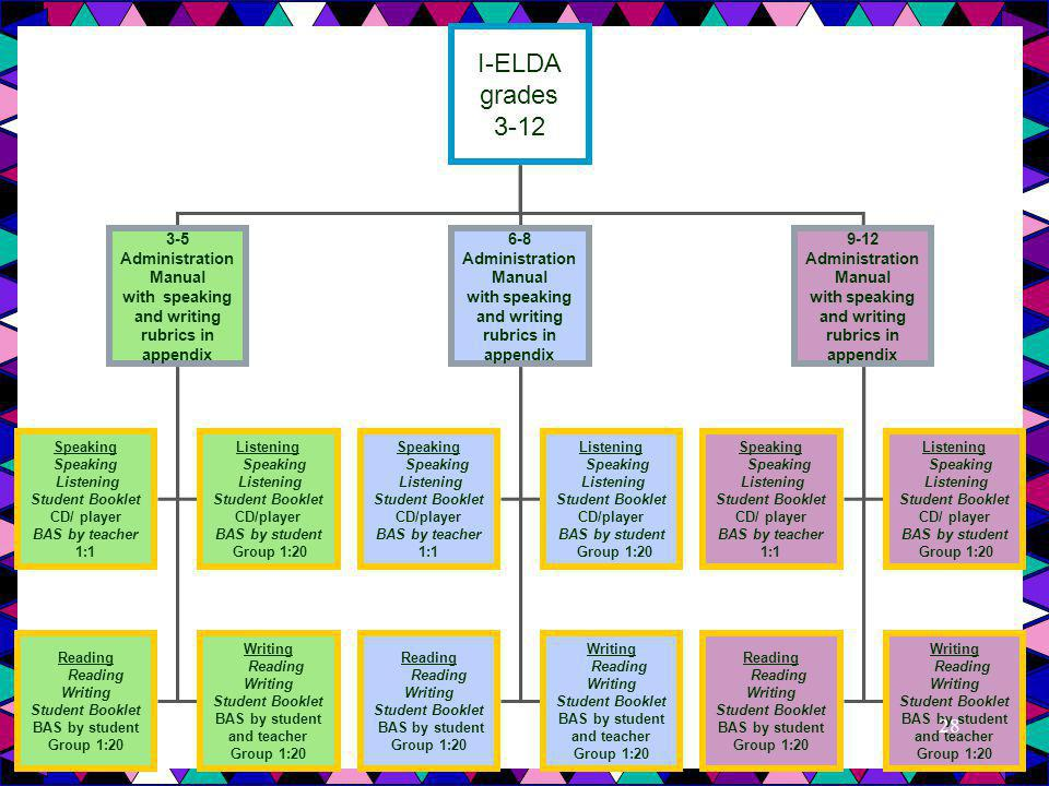 I-ELDA grades 3-12 Summary of needed resources 3-5