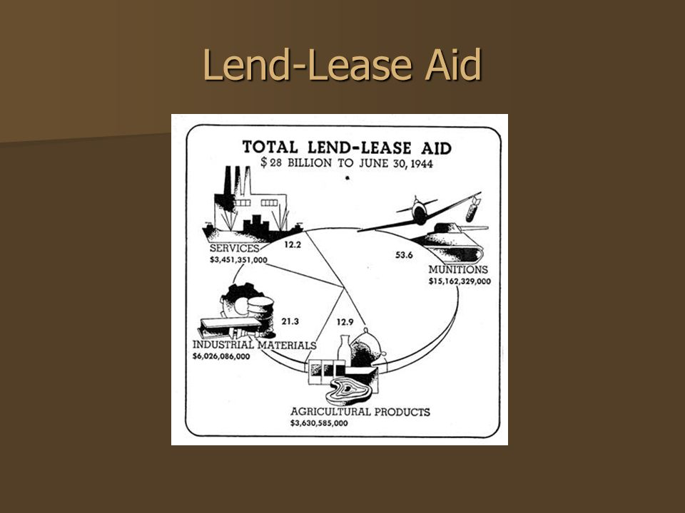 Lend-Lease Aid