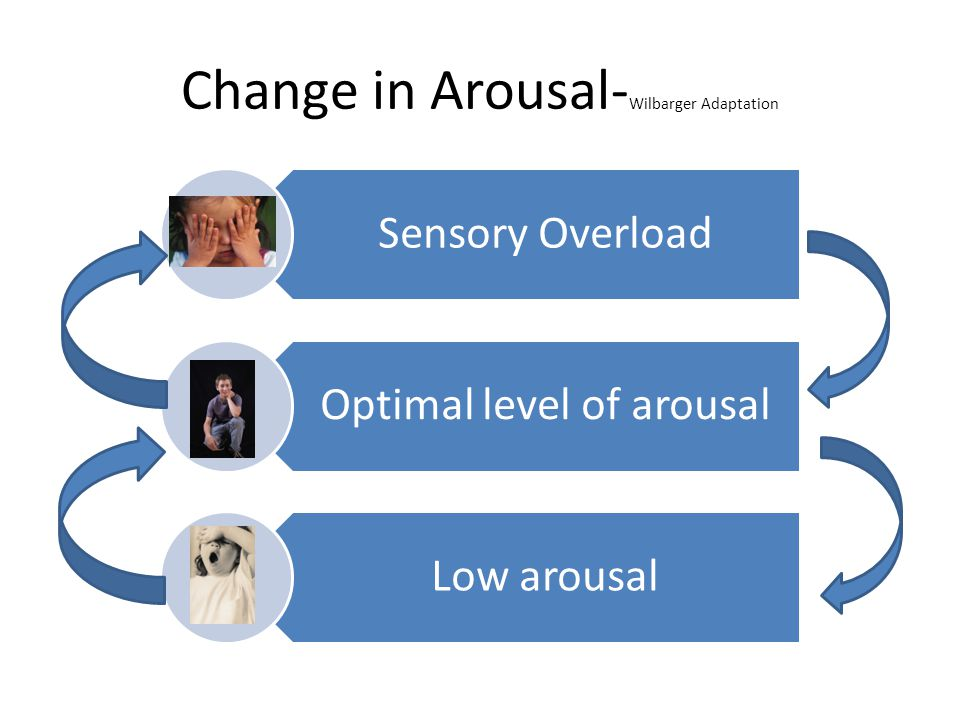 Change in Arousal-Wilbarger Adaptation