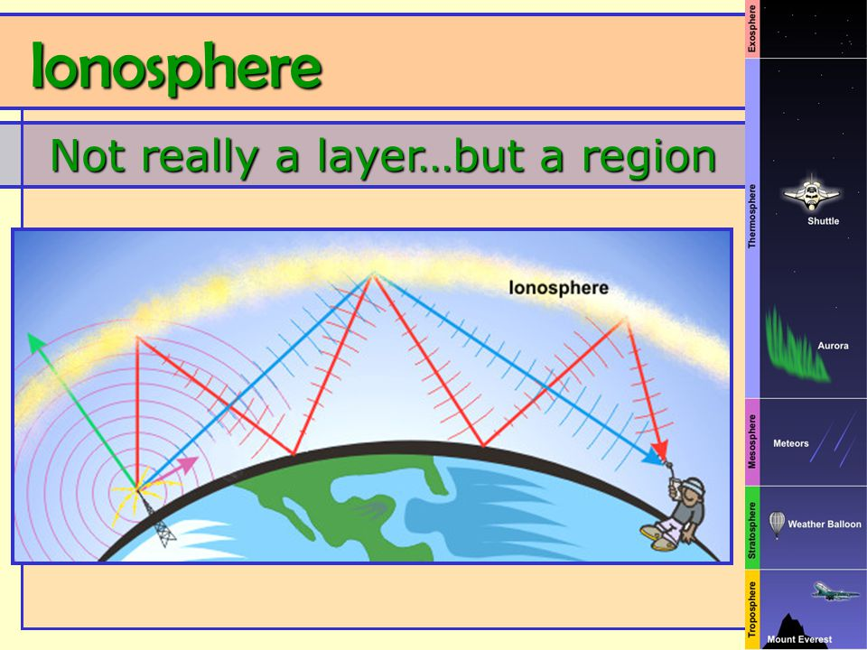 Not really a layer…but a region