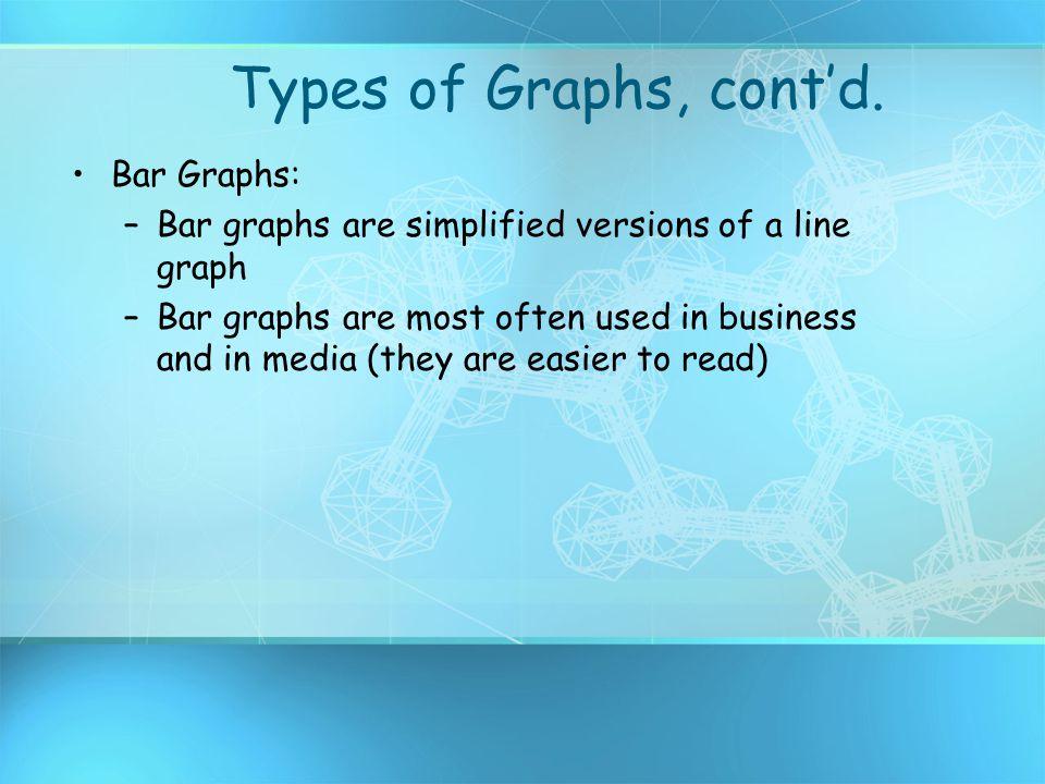 Types of Graphs, cont'd. Bar Graphs: