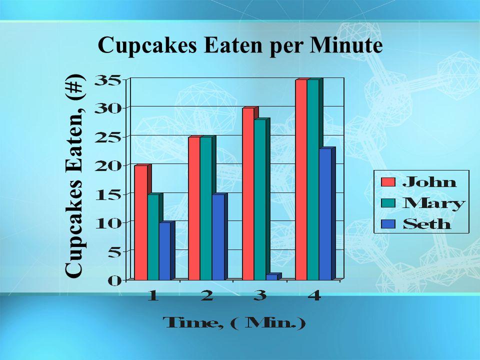 Cupcakes Eaten per Minute