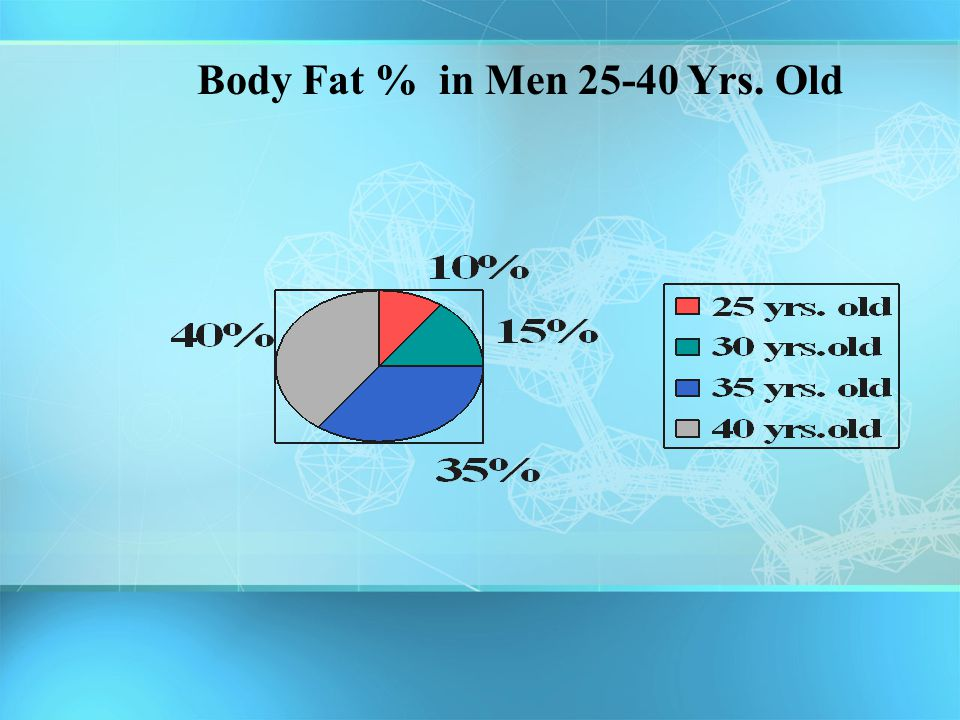 Body Fat % in Men 25-40 Yrs. Old