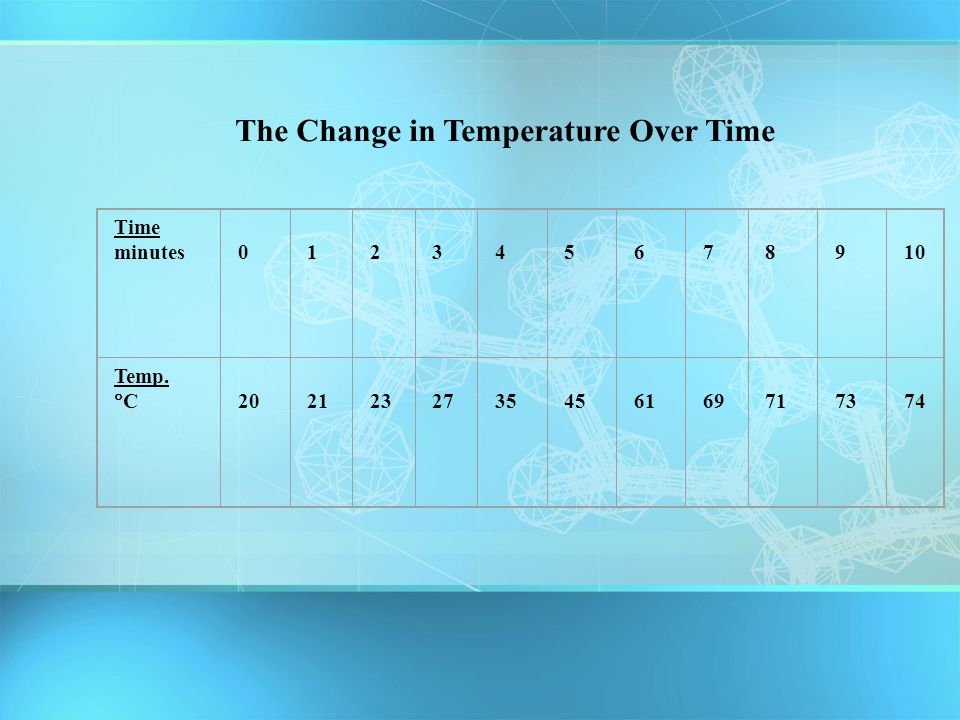 The Change in Temperature Over Time