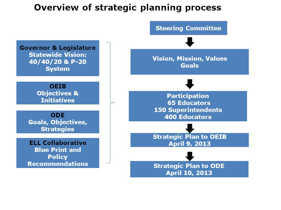 Overview of strategic planning process