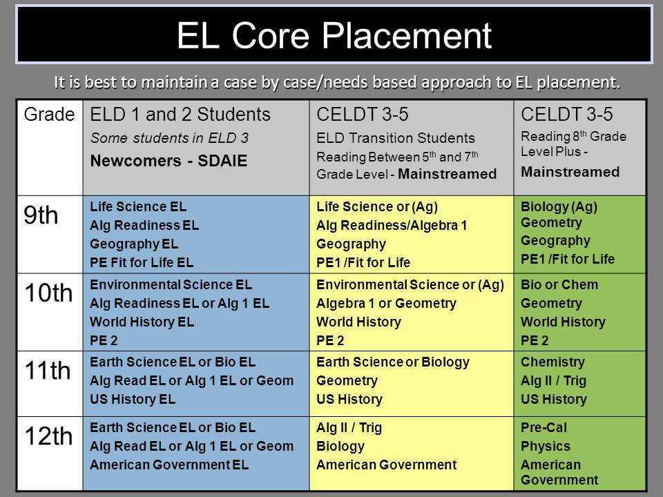 EL Core Placement 9th 10th 11th 12th