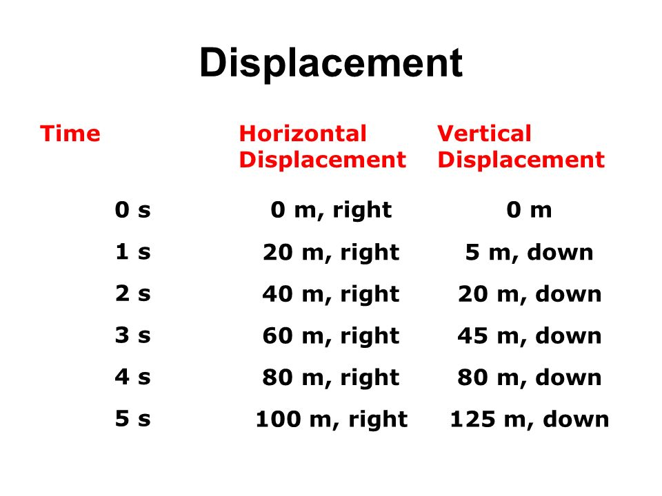 Displacement Time Horizontal Displacement Vertical 0 s 0 m, right 0 m
