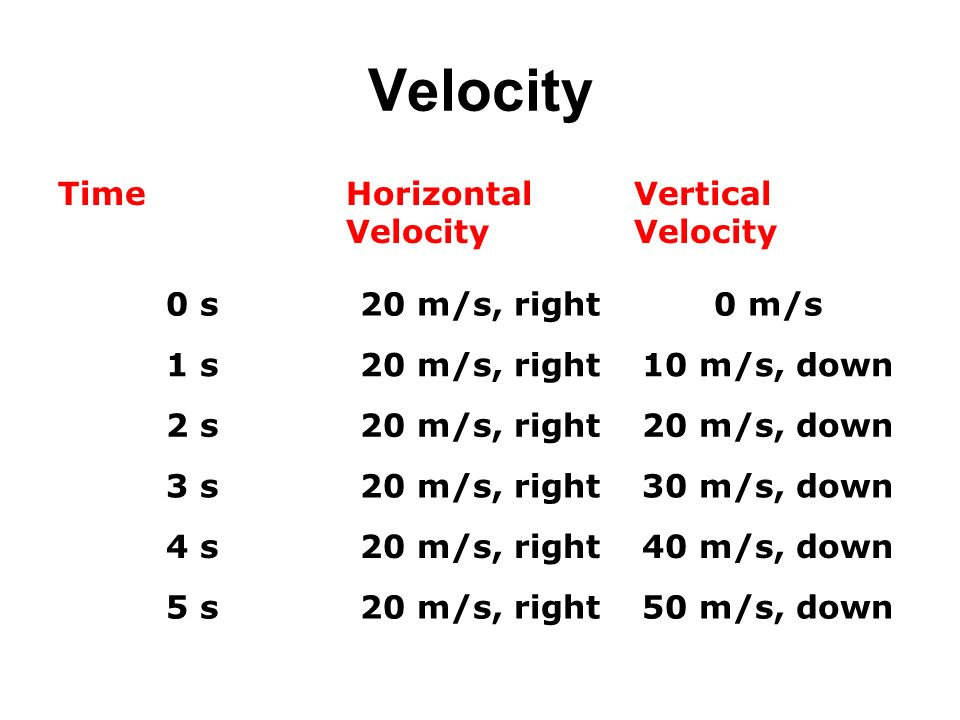 Velocity Time Horizontal Velocity Vertical 0 s 20 m/s, right 0 m/s 1 s