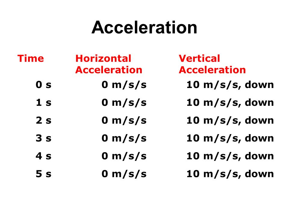 Acceleration Time Horizontal Acceleration Vertical 0 s 0 m/s/s