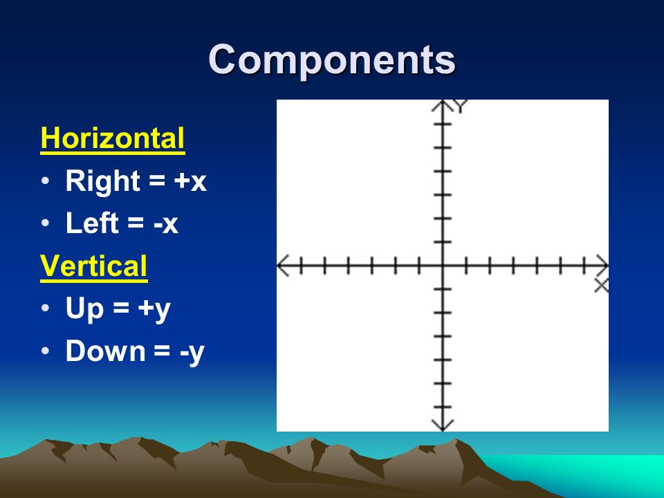Components Horizontal Right = +x Left = -x Vertical Up = +y Down = -y