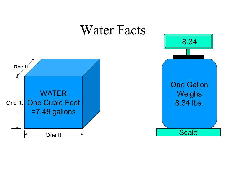 Water Facts 8.34 One Gallon WATER Weighs One Cubic Foot 8.34 lbs.