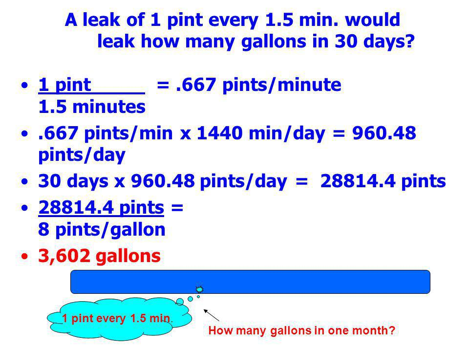 1 pint = .667 pints/minute 1.5 minutes