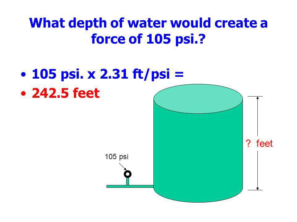 What depth of water would create a force of 105 psi.