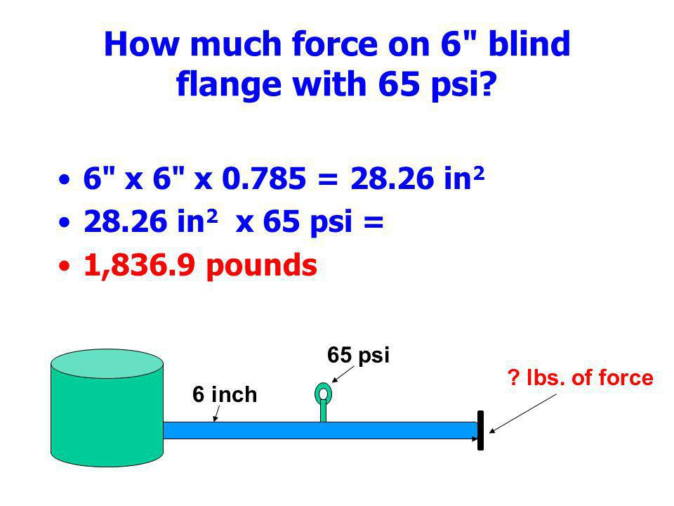 How much force on 6 blind flange with 65 psi