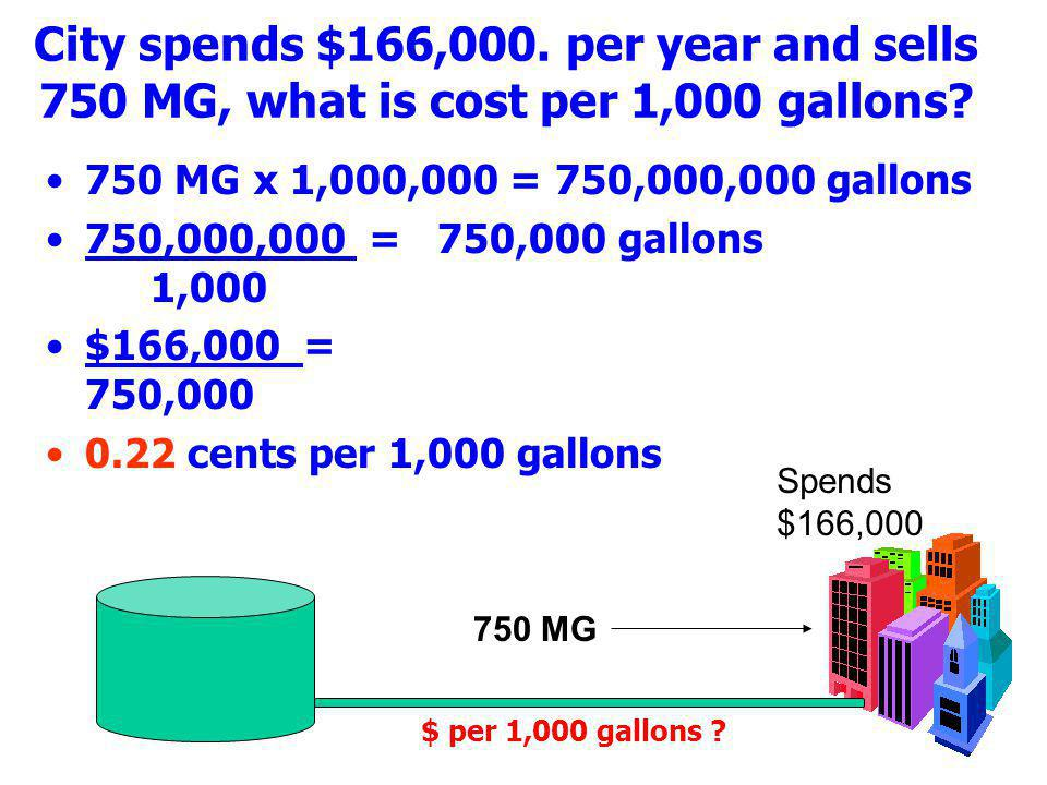 City spends $166,000. per year and sells 750 MG, what is cost per 1,000 gallons