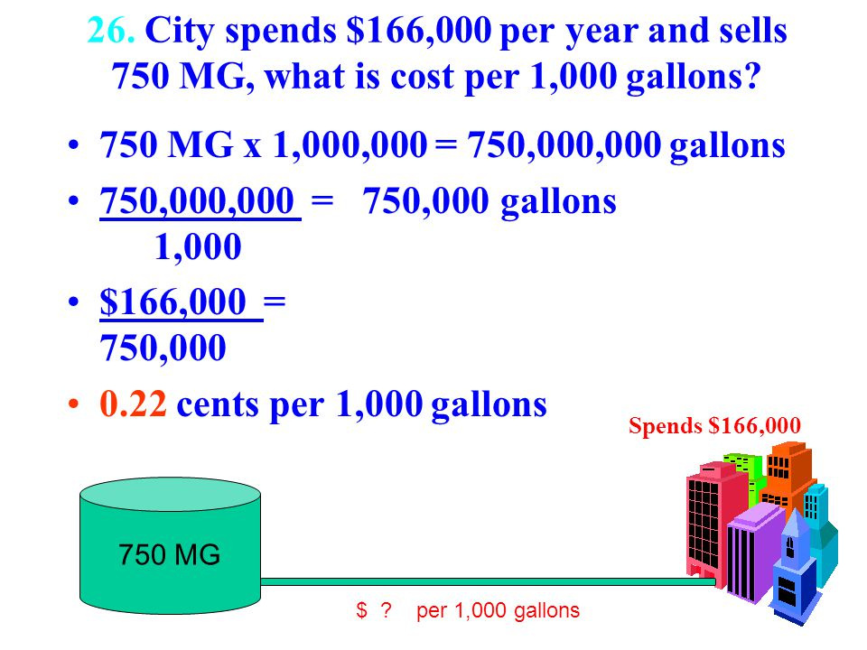 26. City spends $166,000 per year and sells 750 MG, what is cost per 1,000 gallons