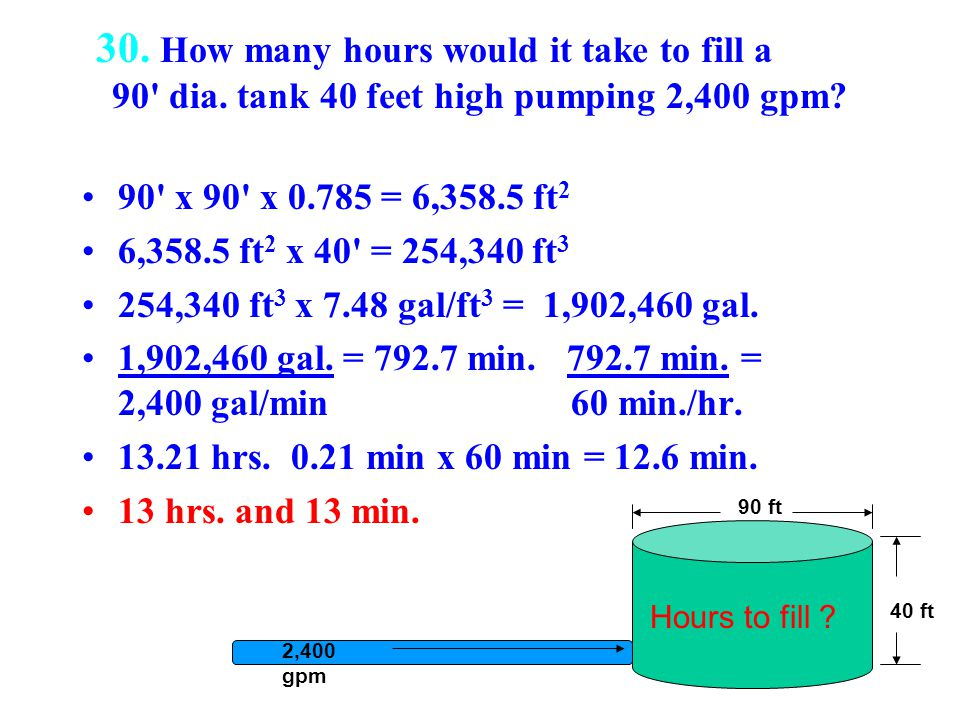 30. How many hours would it take to fill a. 90 dia