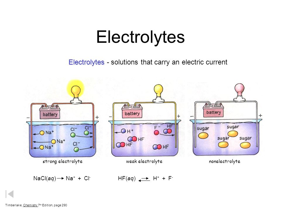 effects of electrolytes when dissolved Electrolytes are minerals in your body that have an electric charge they are in your blood, urine, tissues, and other body fluids electrolytes are.