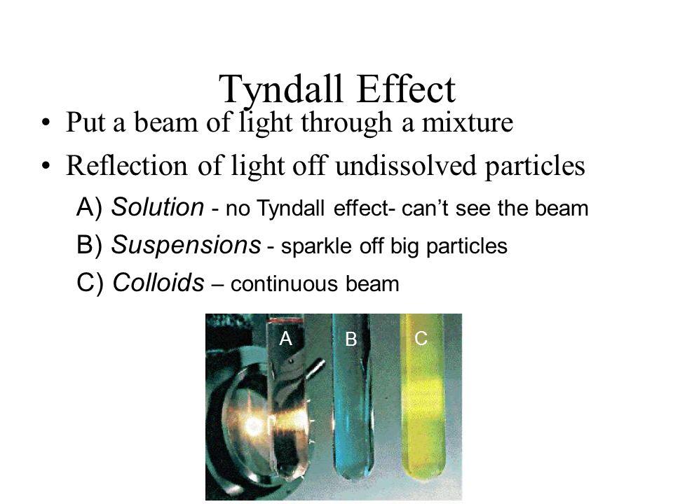 Tyndall Effect Put a beam of light through a mixture