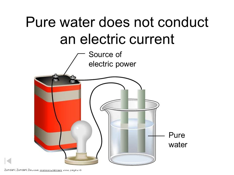 Pure water does not conduct an electric current