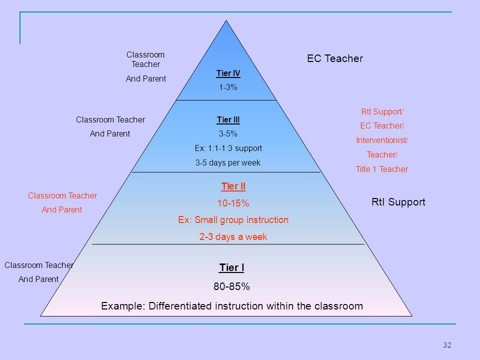 Example: Differentiated instruction within the classroom