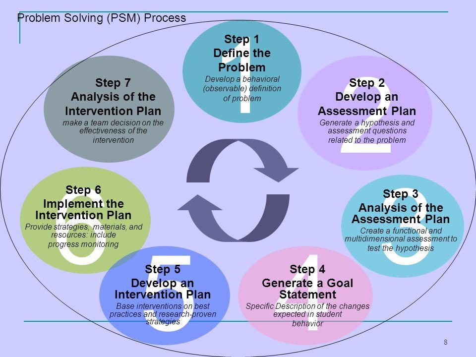 1 2 6 3 5 4 Problem Solving (PSM) Process Step 1 Define the Problem