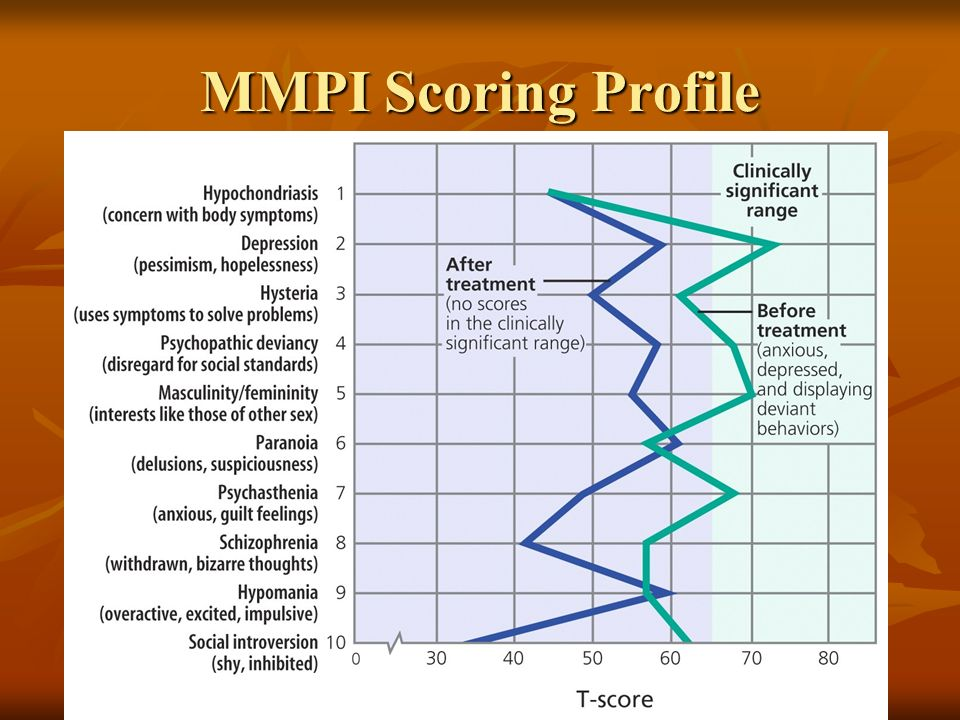 MMPI Scoring Profile