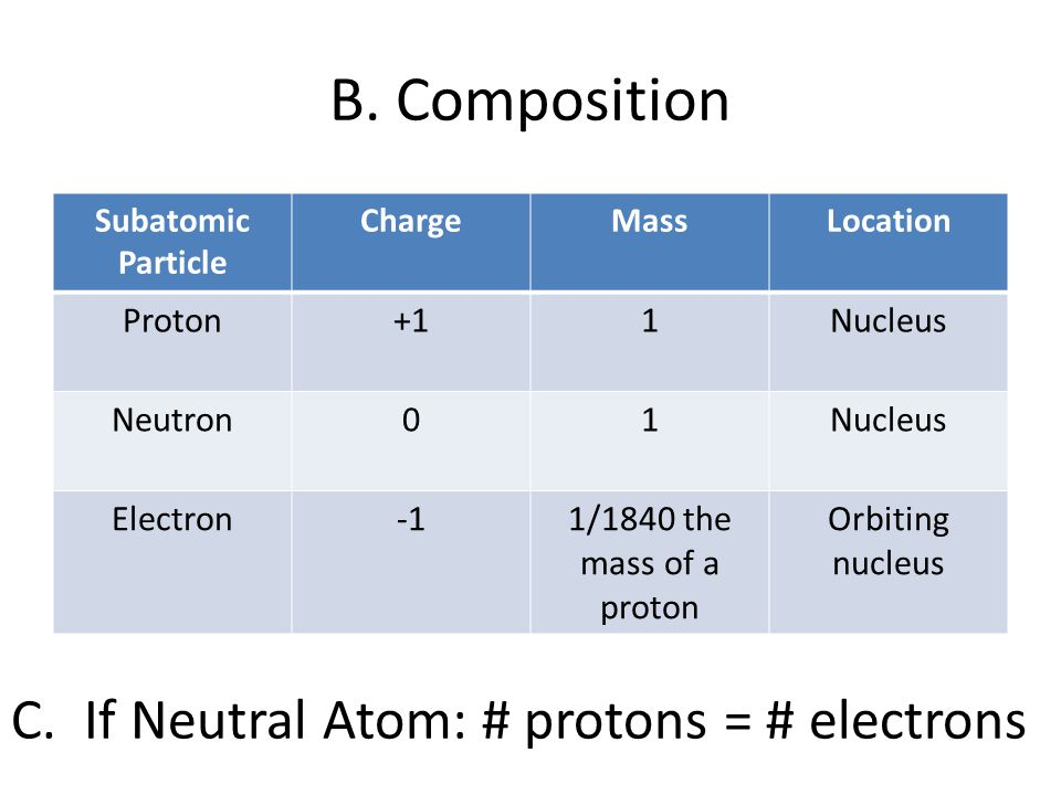 B. Composition C. If Neutral Atom: # protons = # electrons Proton +1 1