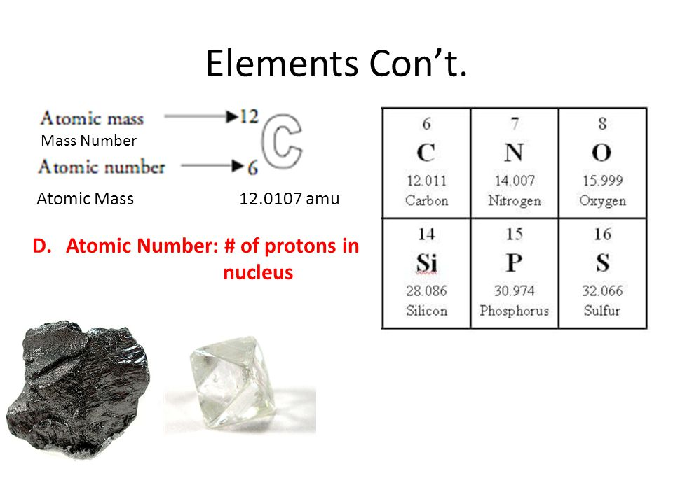 Elements Con't. Atomic Number: # of protons in nucleus