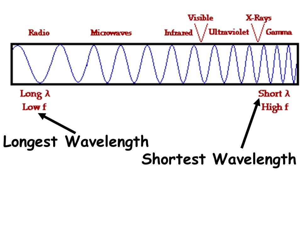 Longest Wavelength Shortest Wavelength