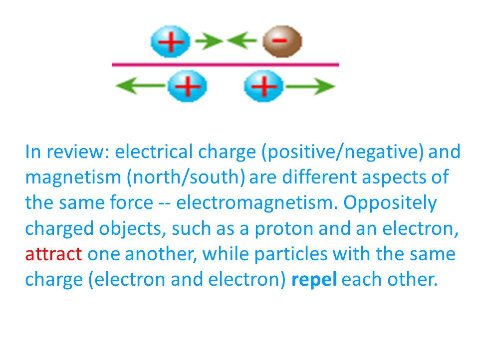 In review: electrical charge (positive/negative) and magnetism (north/south) are different aspects of the same force -- electromagnetism.