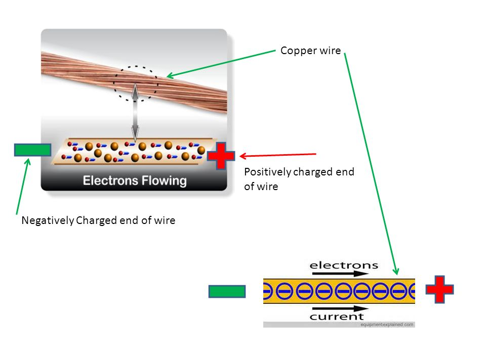 Copper wire Positively charged end of wire Negatively Charged end of wire
