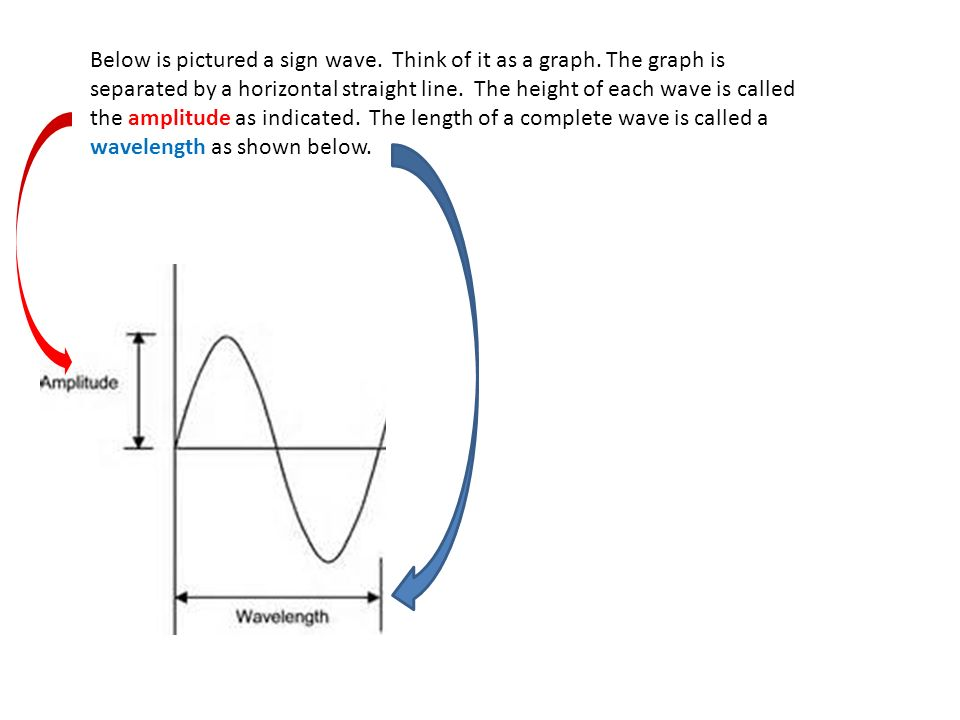 Below is pictured a sign wave. Think of it as a graph