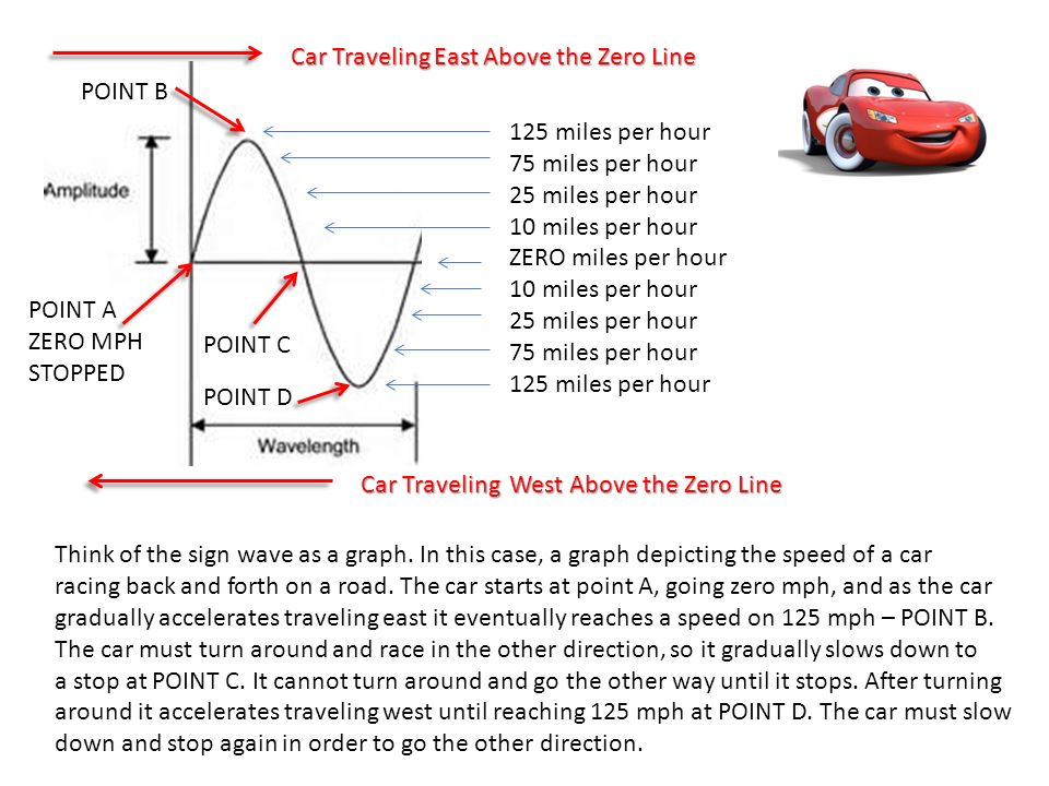 Car Traveling East Above the Zero Line