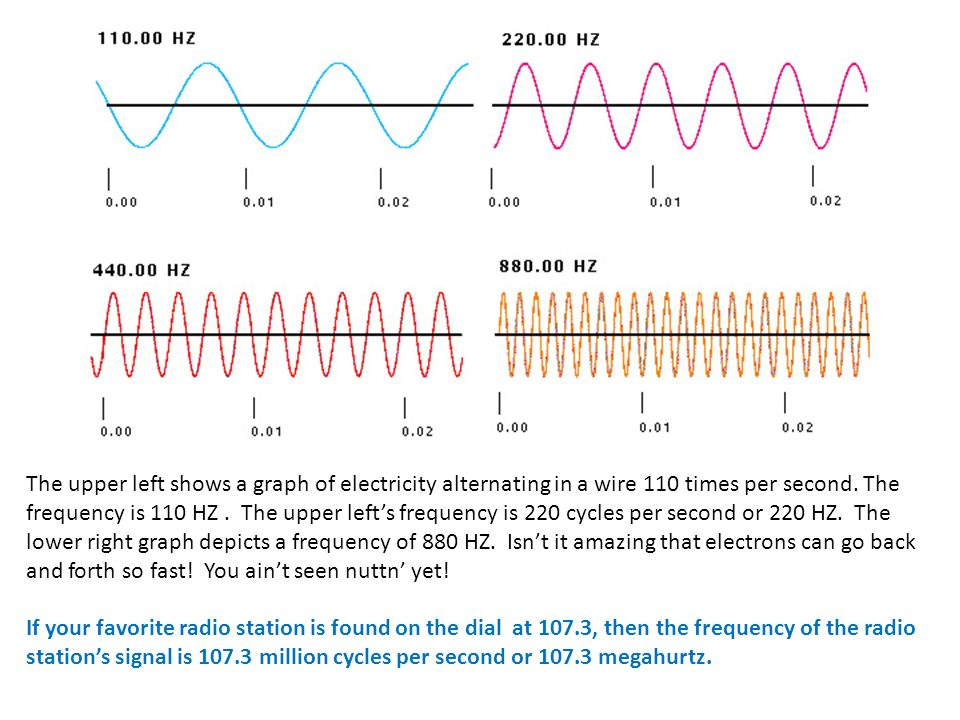 The upper left shows a graph of electricity alternating in a wire 110 times per second. The frequency is 110 HZ . The upper left's frequency is 220 cycles per second or 220 HZ. The lower right graph depicts a frequency of 880 HZ. Isn't it amazing that electrons can go back and forth so fast! You ain't seen nuttn' yet!