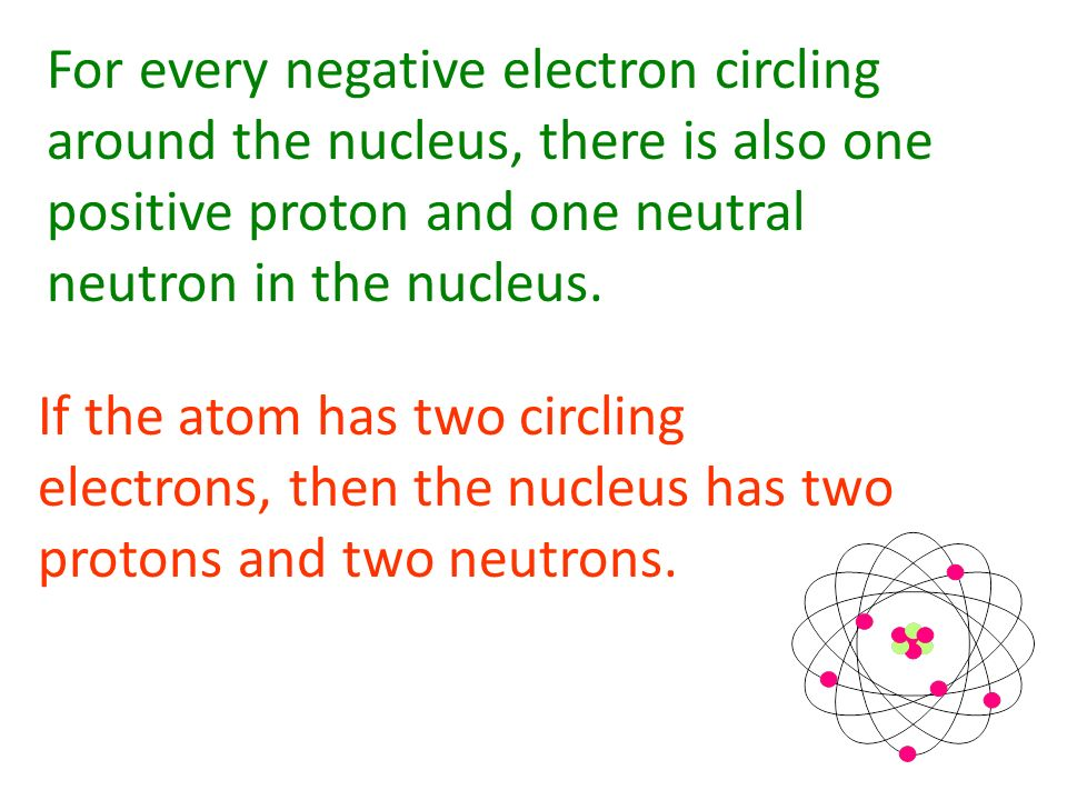 For every negative electron circling around the nucleus, there is also one positive proton and one neutral neutron in the nucleus.