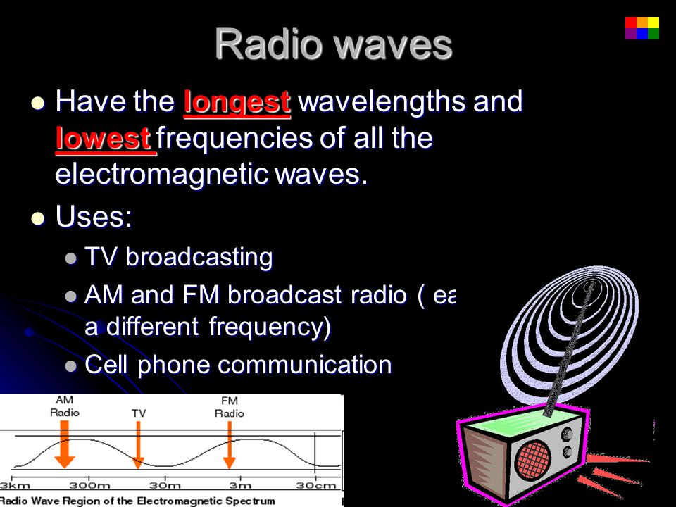 Radio waves Have the longest wavelengths and lowest frequencies of all the electromagnetic waves. Uses: