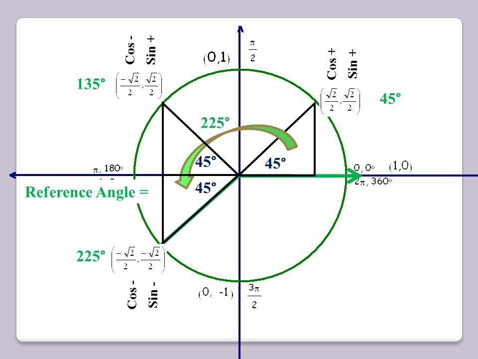 135° 45° 225° 45° 45° 45° Reference Angle = 225° Cos - Sin + Cos +