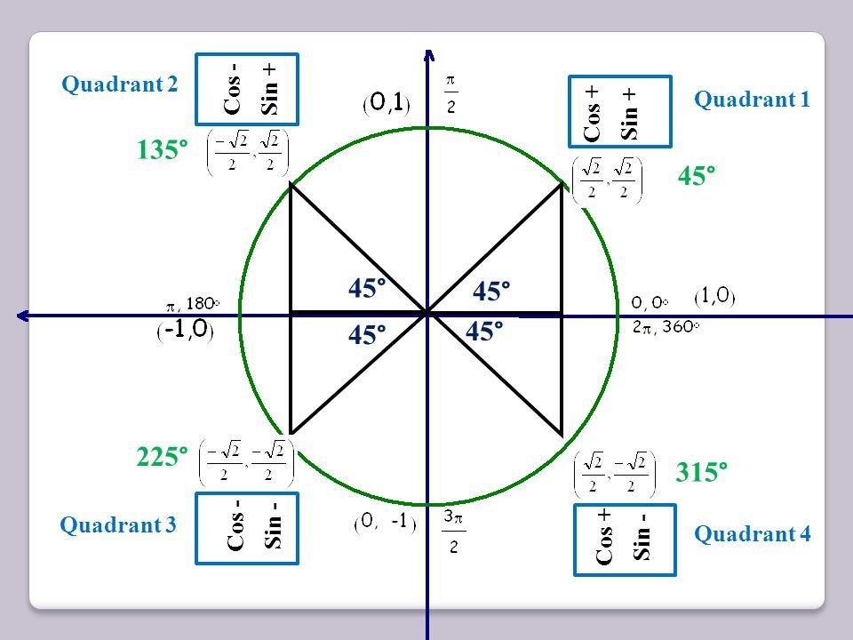 135° 45° 45° 45° 45° 45° 225° 315° Quadrant 2 Cos - Sin + Quadrant 1